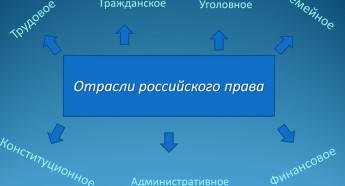 Обзор материалов международной научно-практической конференции